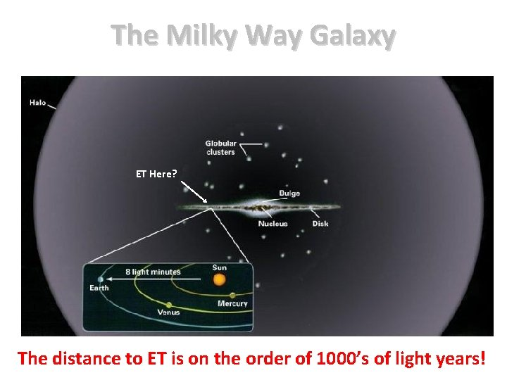 The Milky Way Galaxy ET Here? The distance to ET is on the order
