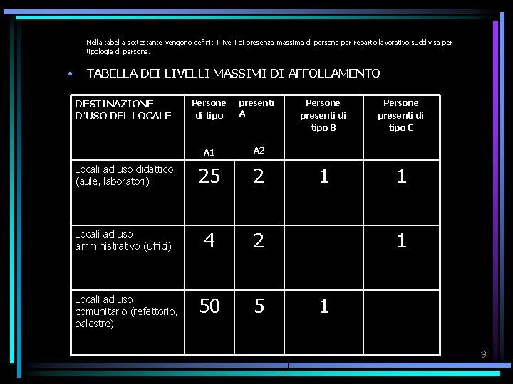 Nella tabella sottostante vengono definiti i livelli di presenza massima di persone per reparto