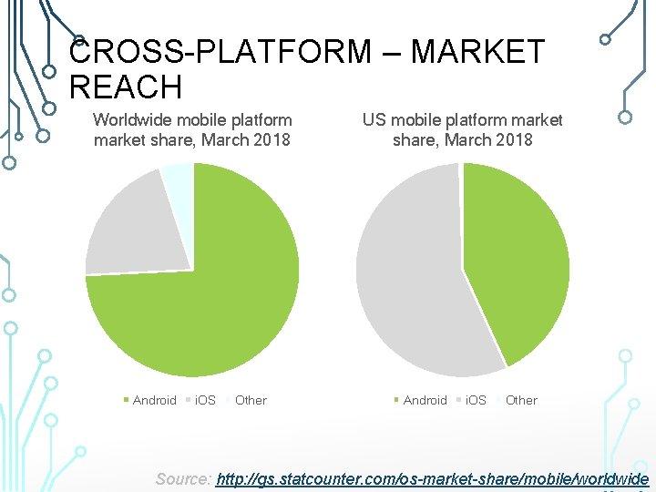 CROSS-PLATFORM – MARKET REACH Worldwide mobile platform market share, March 2018 Android i. OS