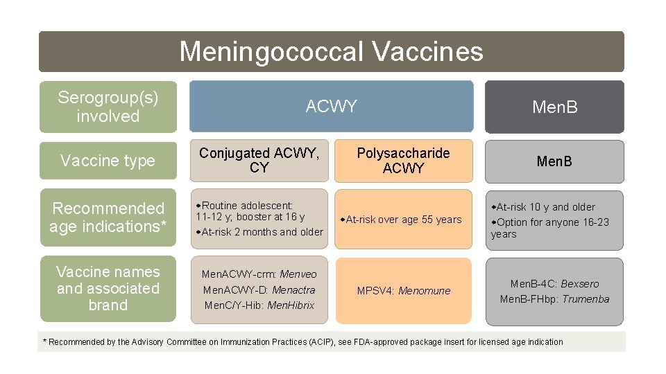Meningococcal Vaccines Serogroup(s) involved ACWY Vaccine type Conjugated ACWY, CY Recommended age indications* Routine
