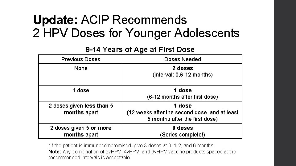Update: ACIP Recommends 2 HPV Doses for Younger Adolescents 9 -14 Years of Age