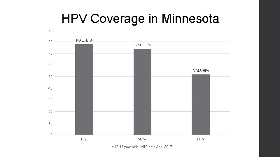 HPV Coverage in Minnesota 90 80 [VALUE]% 70 60 [VALUE]% 50 40 30 20