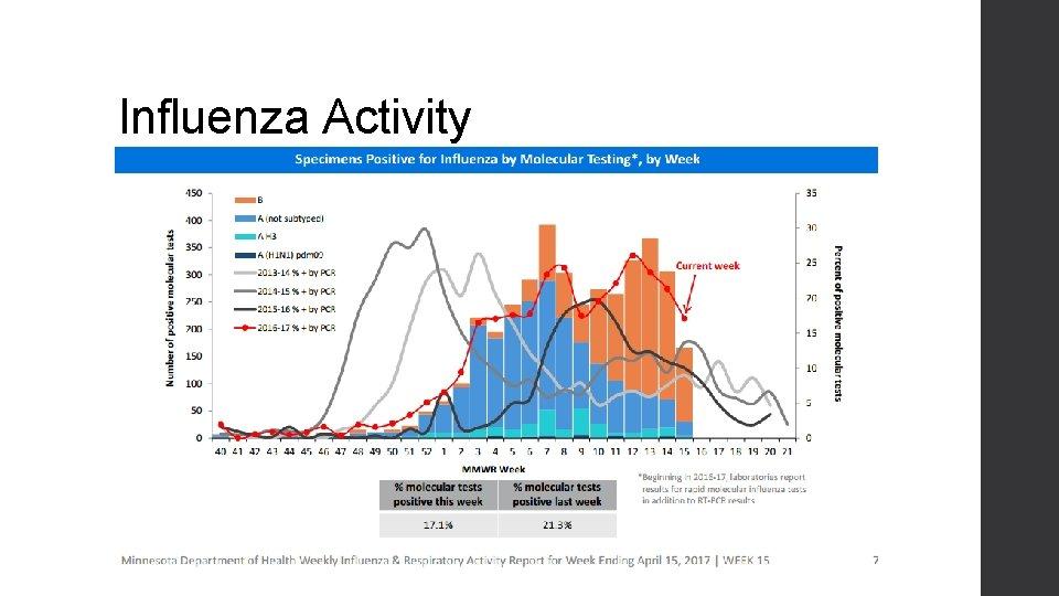 Influenza Activity