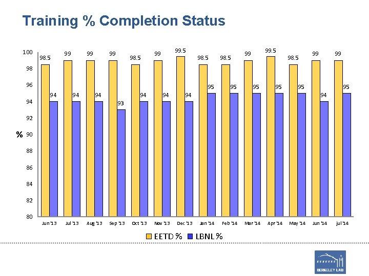 Training % Completion Status 100 98. 5 99 99 99 98. 5 99 99