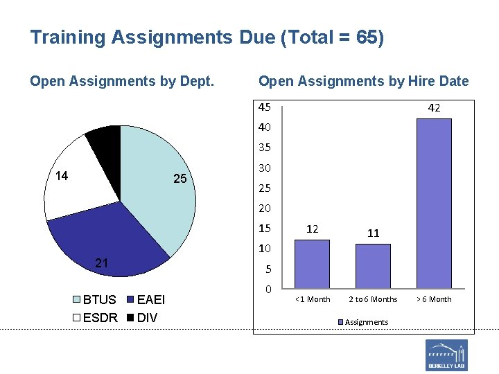 Training Assignments Due (Total = 65) Open Assignments by Dept. Open Assignments by Hire