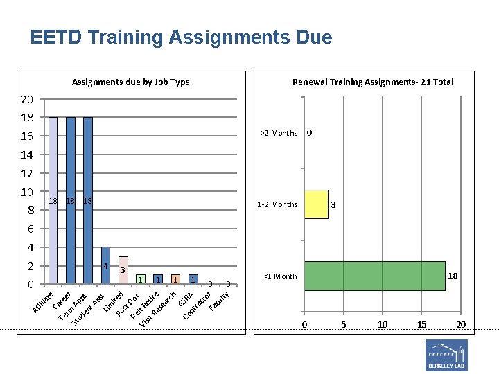EETD Training Assignments Due Assignments due by Job Type 20 18 16 14 12