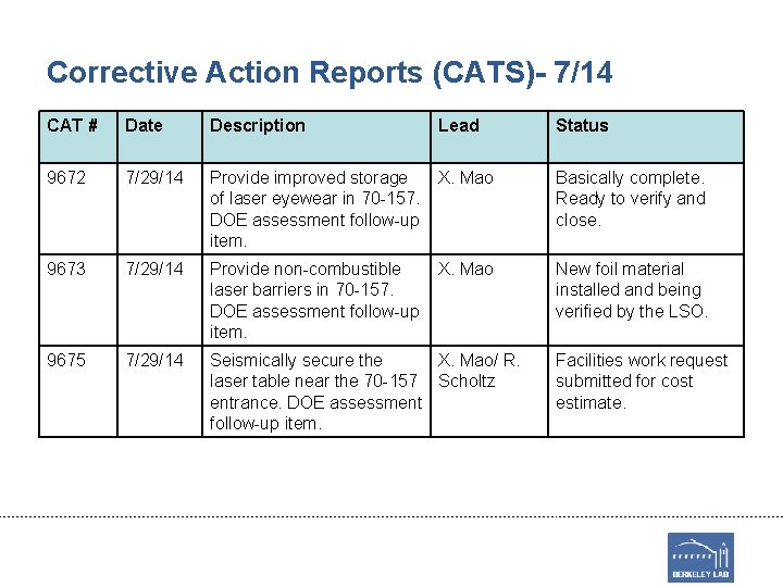 Corrective Action Reports (CATS)- 7/14 CAT # Date Description Lead Status 9672 7/29/14 Provide
