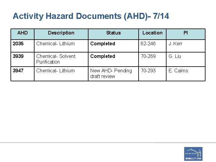 Activity Hazard Documents (AHD)- 7/14 AHD Description Status Location PI 2035 Chemical- Lithium Completed