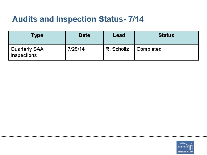 Audits and Inspection Status- 7/14 Type Quarterly SAA Inspections Date 7/29/14 Lead R. Scholtz