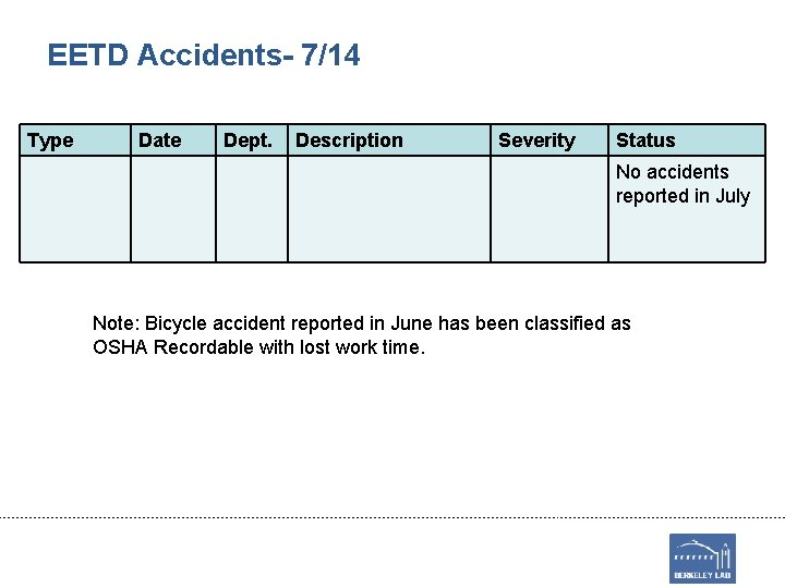 EETD Accidents- 7/14 Type Date Dept. Description Severity Status No accidents reported in July