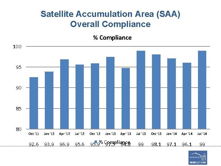 Satellite Accumulation Area (SAA) Overall Compliance % Compliance 100 95 90 85 80 Oct