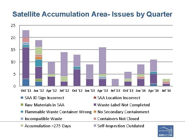 Satellite Accumulation Area- Issues by Quarter 25 20 15 10 5 0 Oct '11