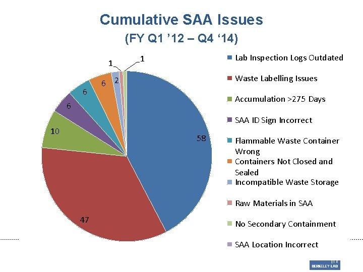 Cumulative SAA Issues (FY Q 1 ' 12 – Q 4 ' 14) 1