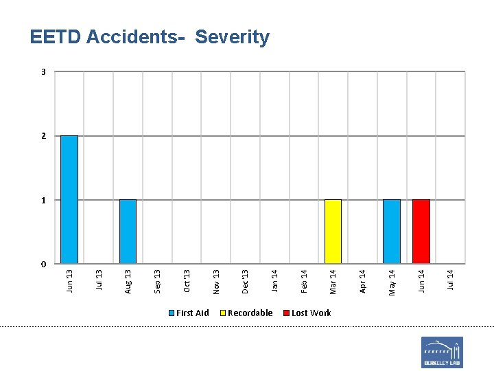0 First Aid Recordable Lost Work Jul '14 Jun '14 May '14 Apr '14