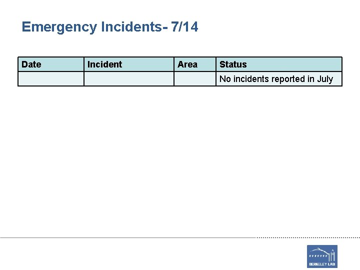 Emergency Incidents- 7/14 Date Incident Area Status No incidents reported in July