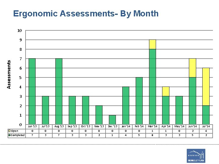 Ergonomic Assessments- By Month 10 9 Assessments 8 7 6 5 4 3 2