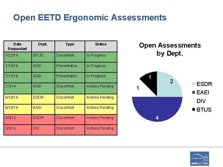 Open EETD Ergonomic Assessments Date Requested Dept. Type Status 7/22/14 BTUS Discomfort In Progress
