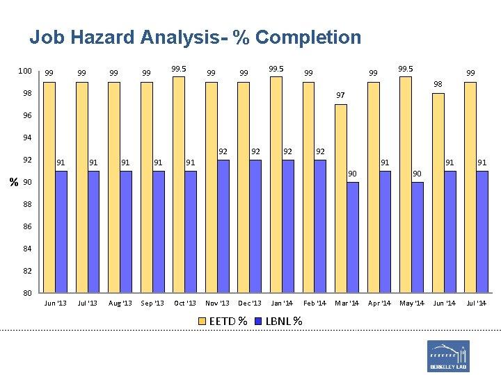 Job Hazard Analysis- % Completion 100 99 99. 5 99 99 98 98 97