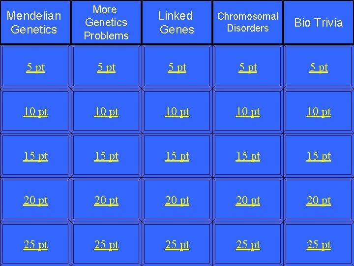 Mendelian Genetics More Genetics Problems Linked Genes Chromosomal Disorders Bio Trivia 5 pt 5
