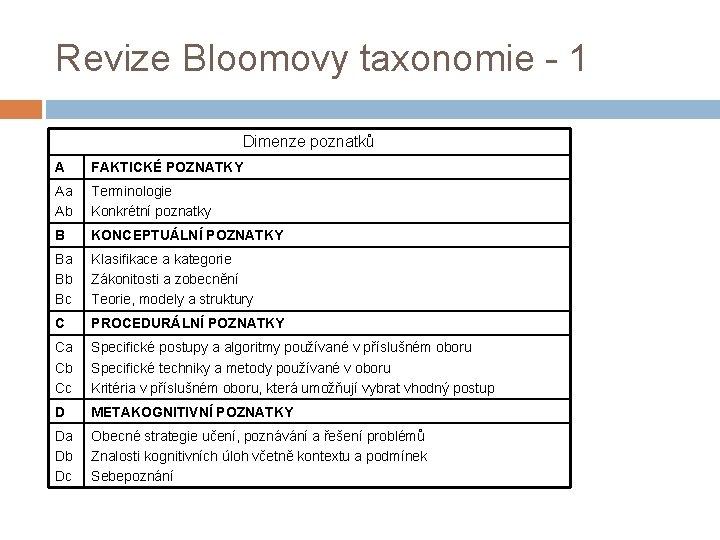 Revize Bloomovy taxonomie - 1 Dimenze poznatků A FAKTICKÉ POZNATKY Aa Ab Terminologie Konkrétní