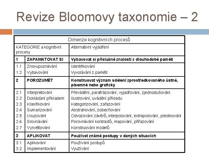 Revize Bloomovy taxonomie – 2 Dimenze kognitivních procesů KATEGORIE a kognitivní procesy Alternativní vyjádření