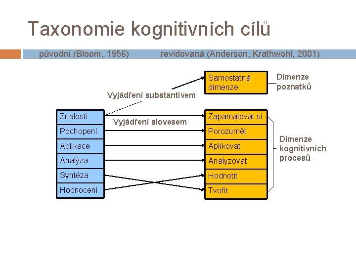 Taxonomie kognitivních cílů původní (Bloom, 1956) revidovaná (Anderson, Krathwohl, 2001) Vyjádření substantivem Znalosti Vyjádření