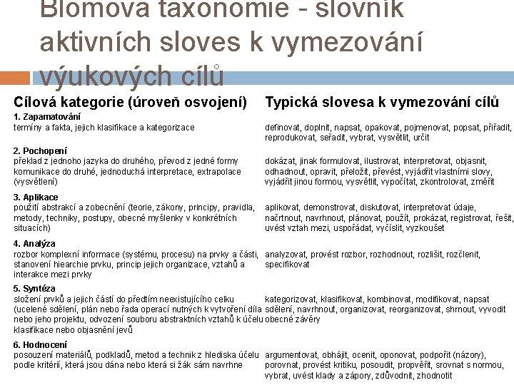 Blomova taxonomie - slovník aktivních sloves k vymezování výukových cílů Cílová kategorie (úroveň osvojení)