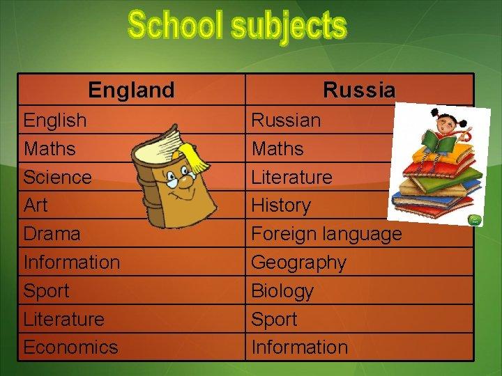 England English Maths Science Art Drama Information Sport Literature Economics Russian Maths Literature History