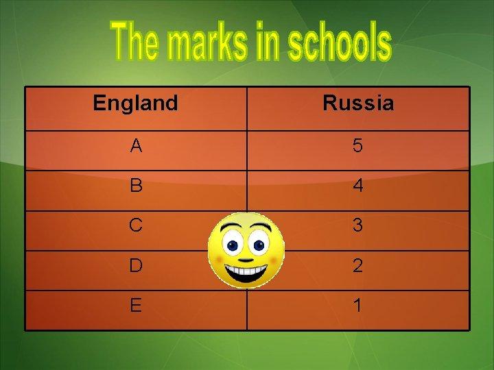 England Russia A 5 B 4 C 3 D 2 E 1