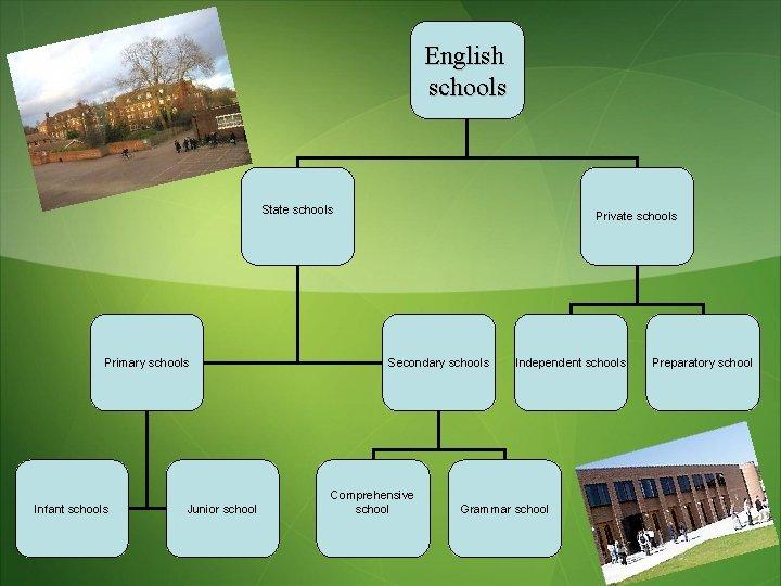 English schools State schools Primary schools Infant schools Junior school Private schools Secondary schools