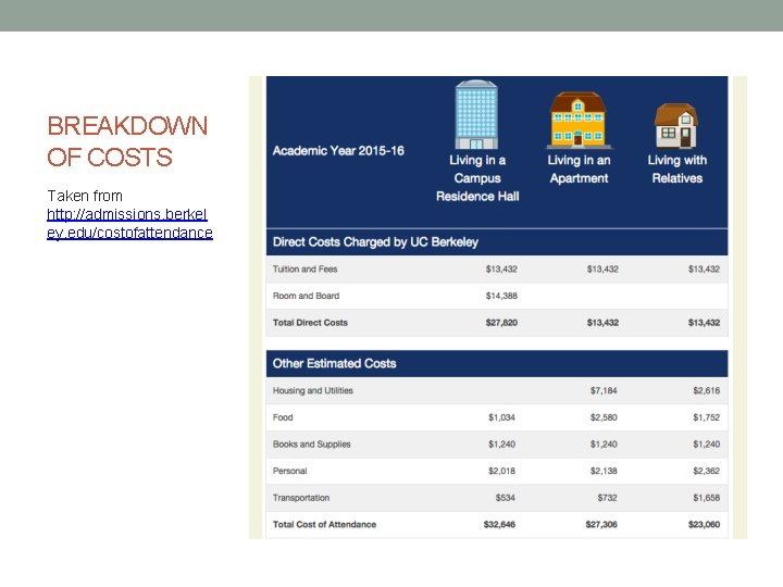 BREAKDOWN OF COSTS Taken from http: //admissions. berkel ey. edu/costofattendance