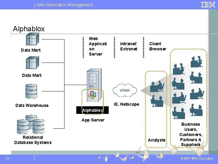 IBM Information Management Alphablox Data Mart Web Applicati on Server Intranet/ Extranet Client Browser
