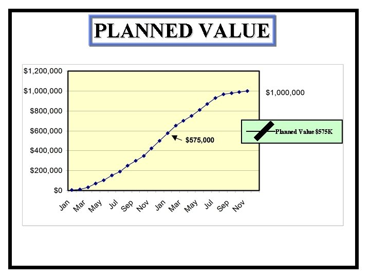 PLANNED VALUE Planned Value $575 K