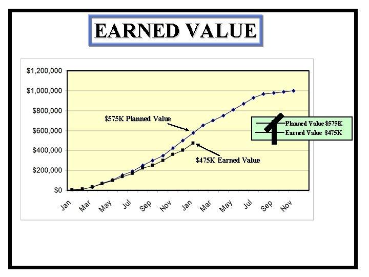 EARNED VALUE $575 K Planned Value $575 K Earned Value $475 K Earned Value