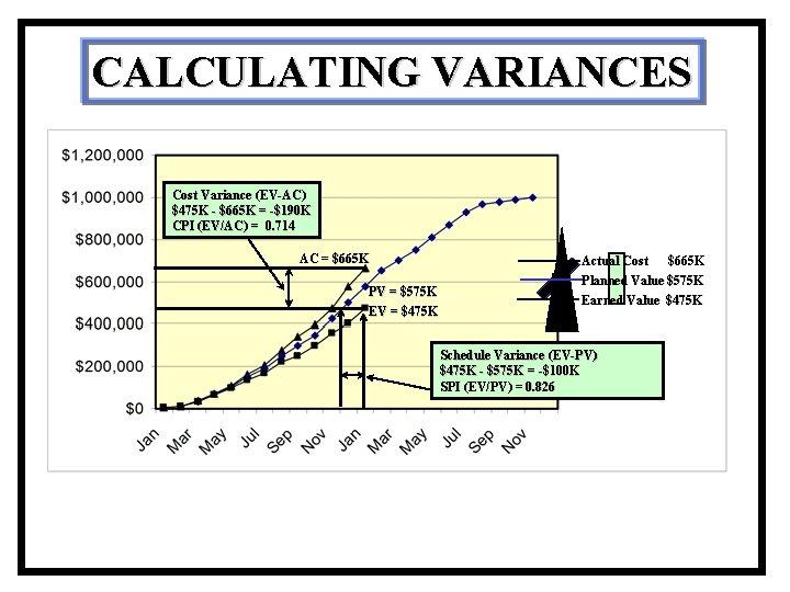 CALCULATING VARIANCES Cost Variance (EV-AC) $475 K - $665 K = -$190 K CPI