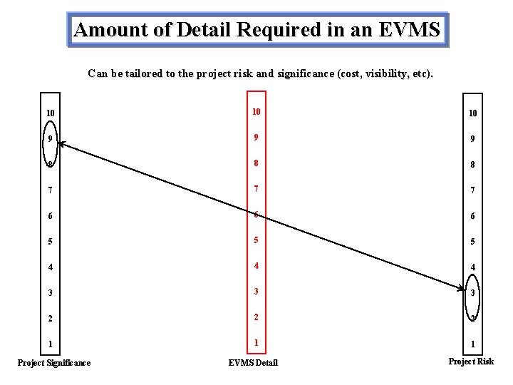 Amount of Detail Required in an EVMS Can be tailored to the project risk