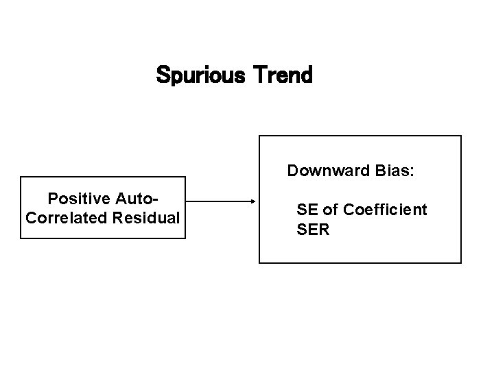 Spurious Trend Downward Bias: Positive Auto. Correlated Residual SE of Coefficient SER