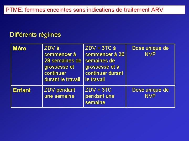 PTME: femmes enceintes sans indications de traitement ARV Différents régimes Mère ZDV à commencer