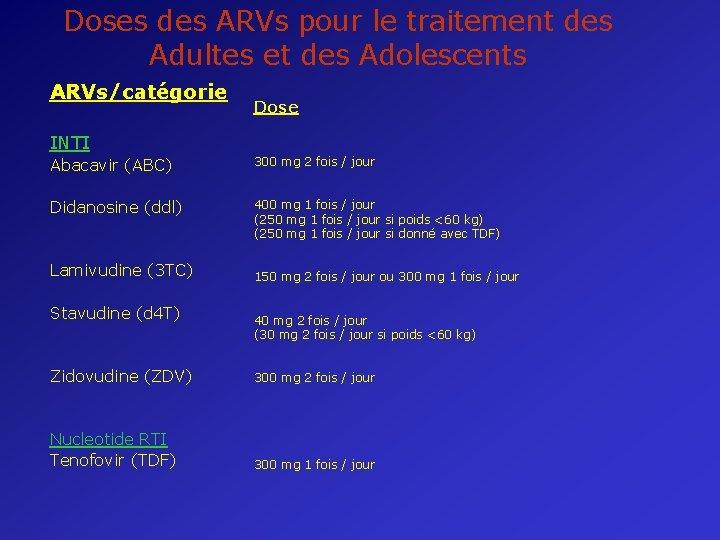 Doses des ARVs pour le traitement des Adultes et des Adolescents ARVs/catégorie Dose INTI