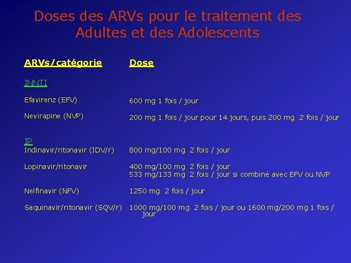 Doses des ARVs pour le traitement des Adultes et des Adolescents ARVs/catégorie Dose INNTI