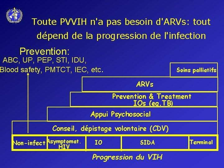 Toute PVVIH n'a pas besoin d'ARVs: tout dépend de la progression de l'infection Prevention: