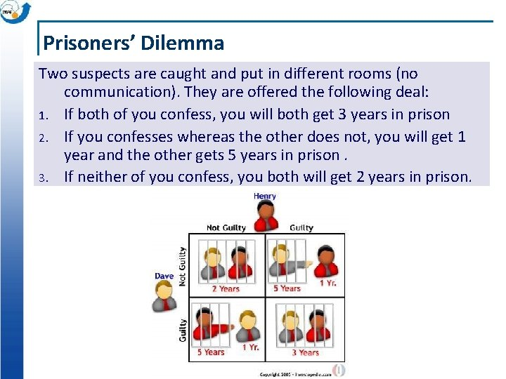 Prisoners' Dilemma Two suspects are caught and put in different rooms (no communication). They