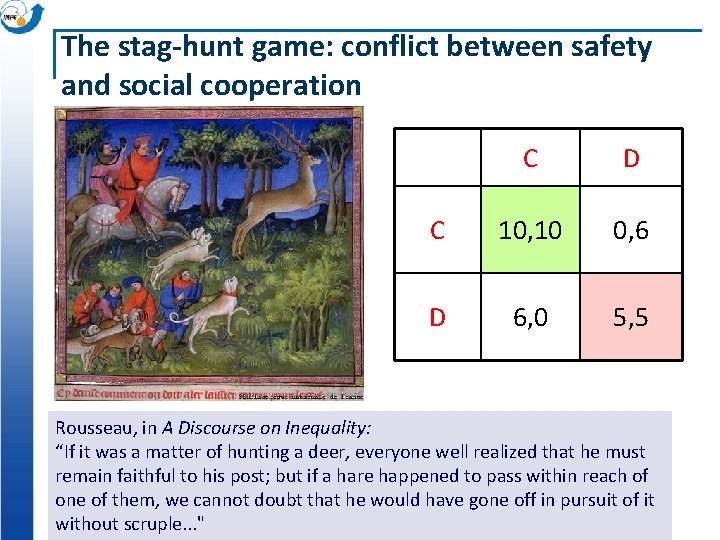 The stag-hunt game: conflict between safety and social cooperation C D C 10, 10