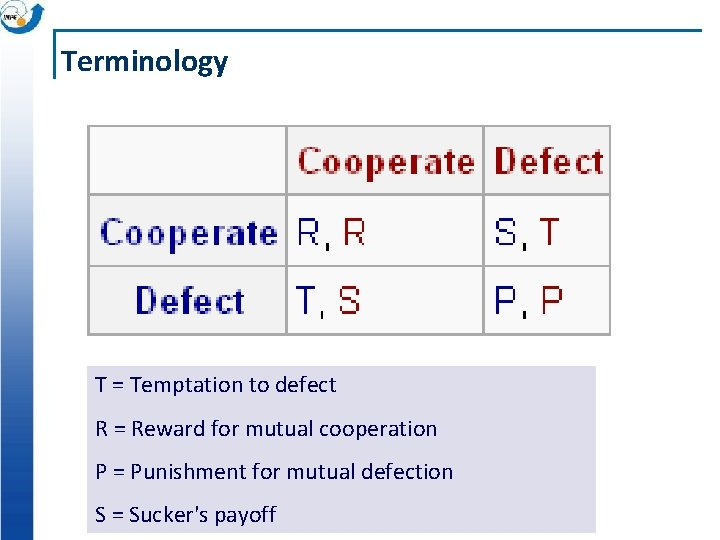 Terminology Player 2 T = Temptation to defect R = Reward for mutual cooperation