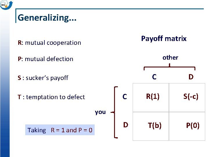 Generalizing. . . Payoff matrix R: mutual cooperation other P: mutual defection C D