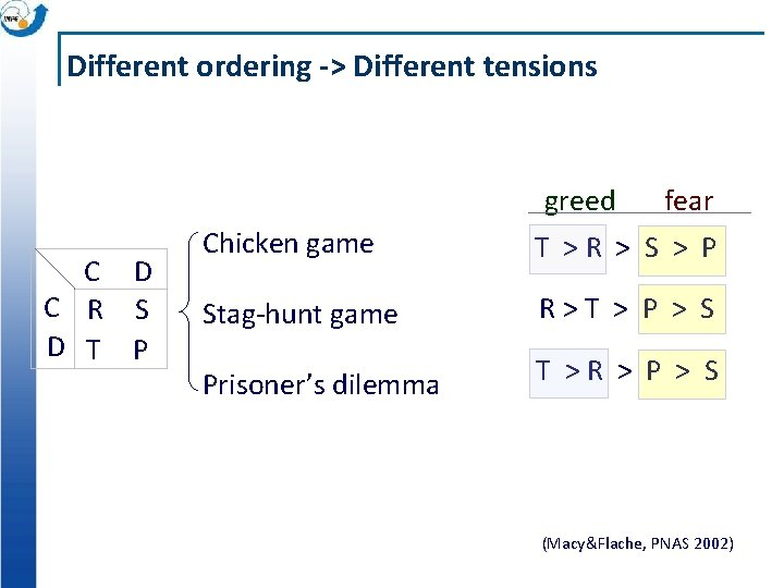 Different ordering -> Different tensions greed fear C D C R S D T
