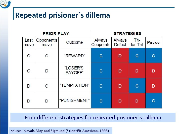 Repeated prisioner´s dillema Four different strategies for repeated prisioner´s dillema source: Novak, May and