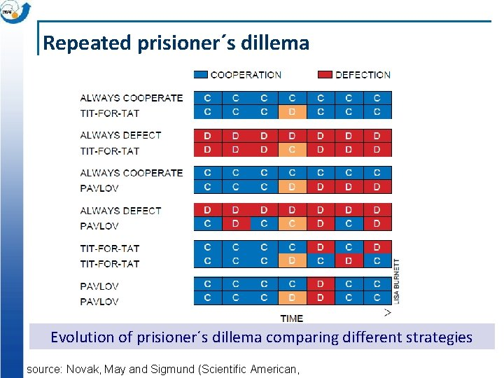 Repeated prisioner´s dillema Evolution of prisioner´s dillema comparing different strategies source: Novak, May and
