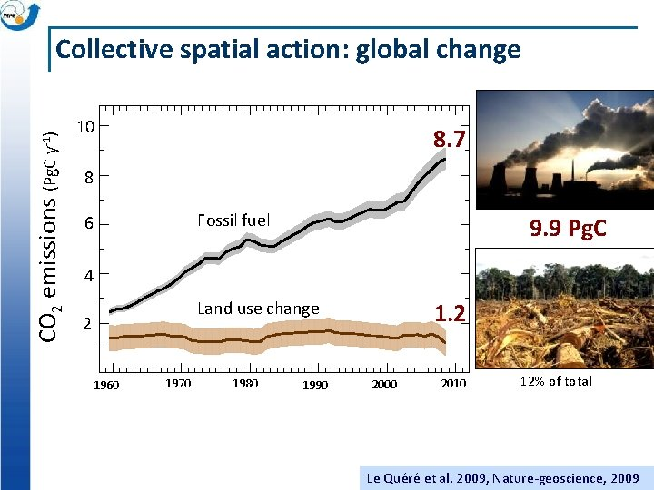 CO 2 emissions (Pg. C y-1) Collective spatial action: global change 10 8. 7