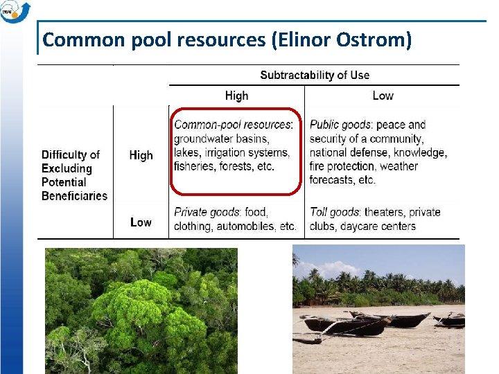Common pool resources (Elinor Ostrom)